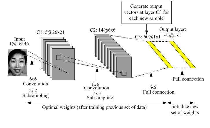 A MATLAB-based Convolutional Neural Network Approach for