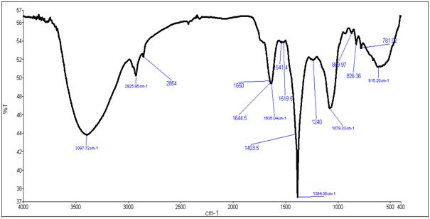 figure 6(a): ftir analysis of xanthomonas campesteris xanthan